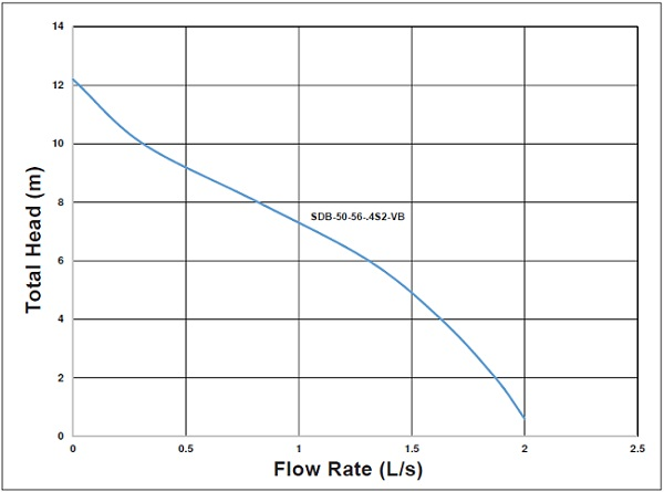 aquaplus-sdb-series-performance-curves-2