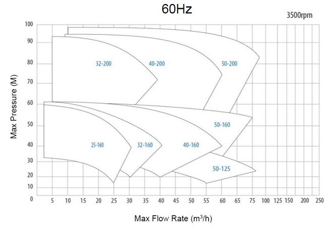 3-cdr-pumps-utn-bl-60hz-performance-curves