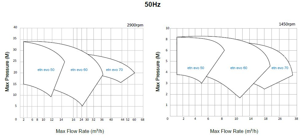 cdr-etn-series-curves-50hz