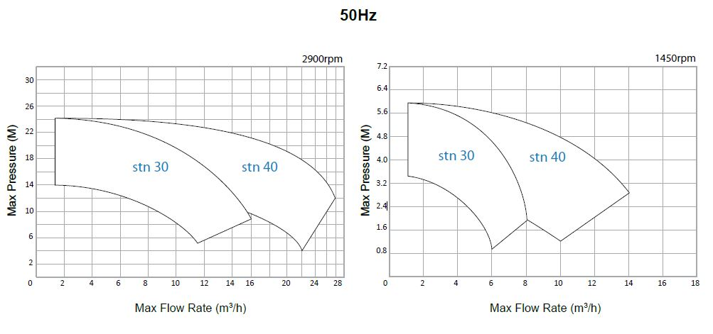 cdr-pumps-stn-curves-50hz