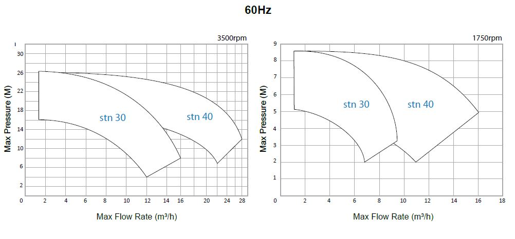 cdr-pumps-stn-curves-60hz
