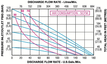 50mm flow rate