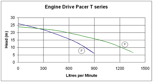 Pacer T Series