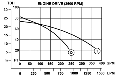 T Series Portable Engine Driven Curves